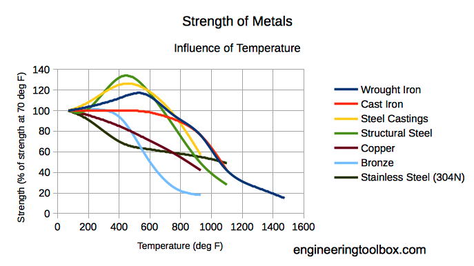A chart showing the strength of different metals.